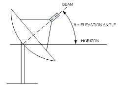 satellite dish elevtion angle